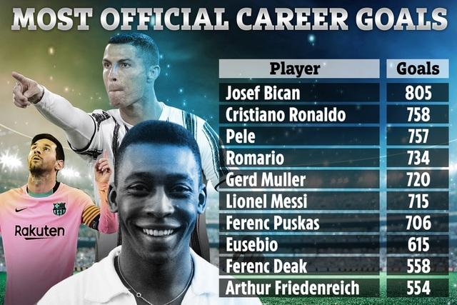Bị tố không chấp nhận C.Ronaldo vượt mặt, Pele chính thức lên tiếng - 3