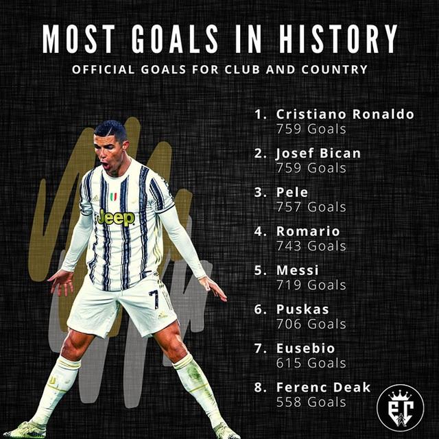 Vì sao C.Ronaldo vươn lên ghi bàn số 1 mọi thời đại nhanh tới vậy? - 2