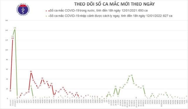 Thêm 5 ca mắc Covid-19, Việt Nam có 1520 bệnh nhân - 1