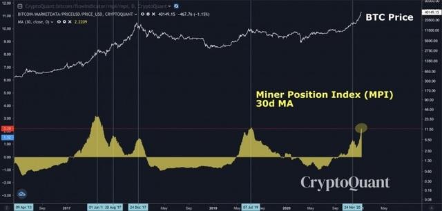 Thợ đào hoảng hốt bán tháo, Bitcoin có lúc mất hơn 1/4 giá trị - 2