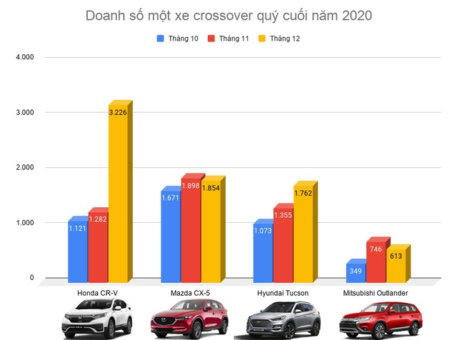 Phân khúc CUV tháng 12/2020: Honda CR-V bứt phá, lập kỷ lục doanh số - 1