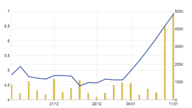 Nóng đầu tư chứng khoán: Lãi 100% chỉ trong một tuần! - 2