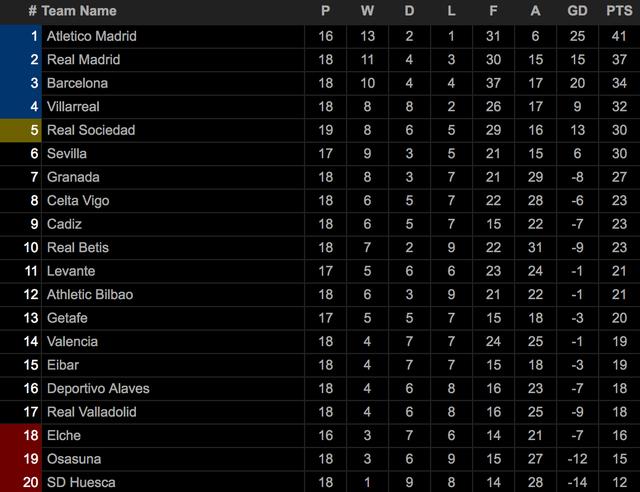 Atletico bỏ xa Real Madrid, Barcelona trong cuộc đua vô địch La Liga - 11