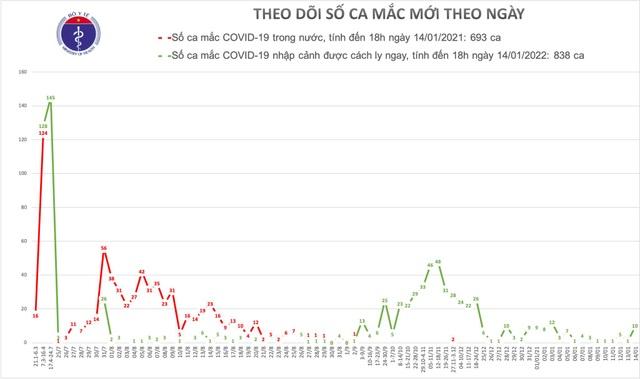 Tối 14/1, Việt Nam tiếp tục có thêm 10 ca mắc Covid-19 - 1