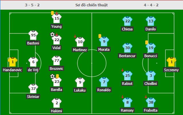 C.Ronaldo gây thất vọng, Juventus gục ngã ở đại chiến với Inter Milan - 6