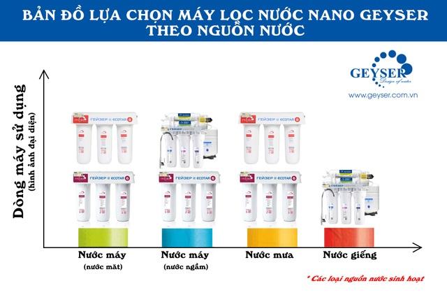 Review máy lọc nước nano dành cho nước giếng khoan Geyser Vuoxa 5 - 6
