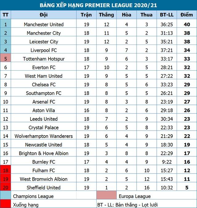 Đánh bại Aston Villa, Man City đua song mã với Man Utd - 4