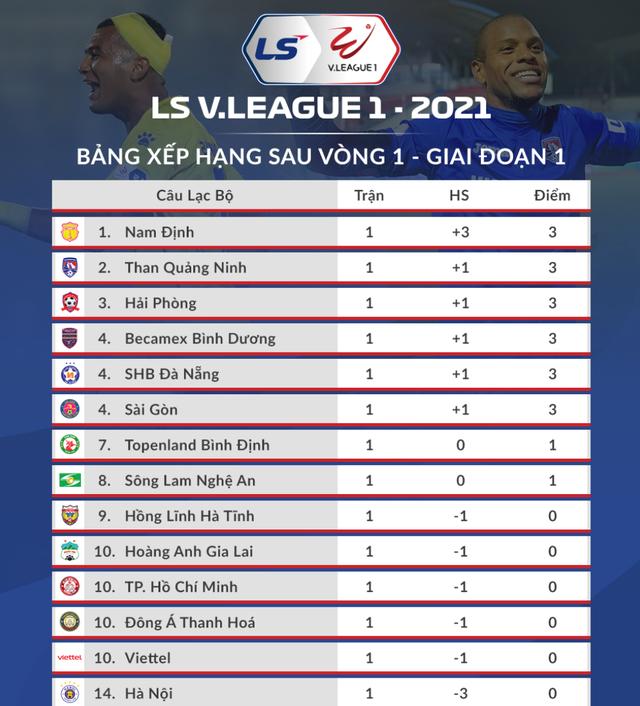 Kiatisuk có chiến thắng đầu tay, Lee Nguyễn ra mắt V-League 2021? - 4