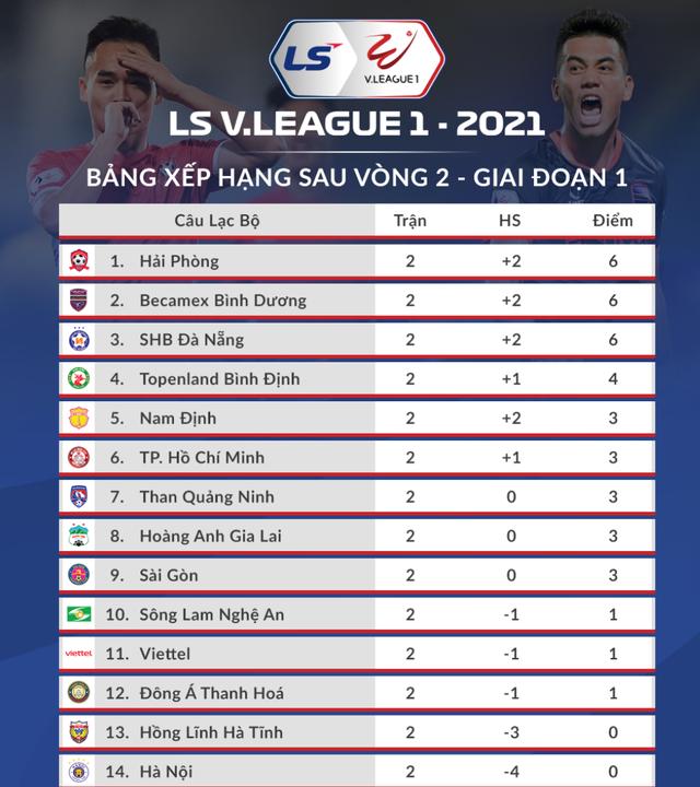 Căng thẳng các cặp đấu trên sân Pleiku và Hàng Đẫy ở vòng 3 V-League - 4