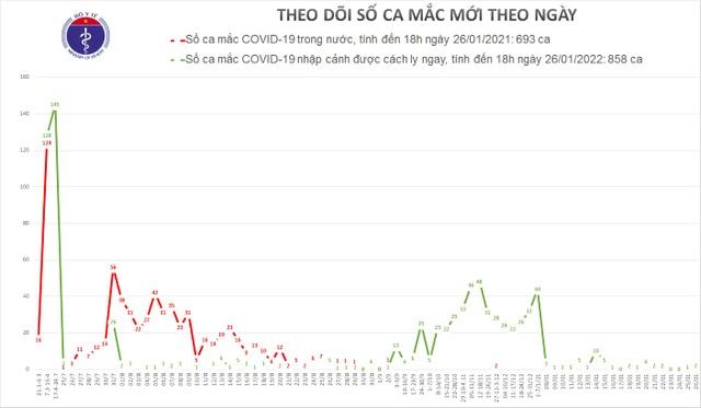 Tối 26/1, Việt Nam thêm 2 ca mắc Covid-19, cách ly tại TP HCM - 1