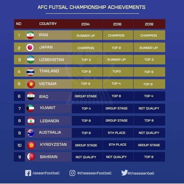 Hủy giải futsal châu Á, Việt Nam thấp thỏm chờ vé World Cup - 2