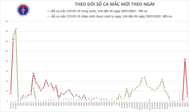 9 ca mắc Covid-19 tại Hà Nội, Bắc Ninh, Hải Phòng, Quảng Ninh, Hải Dương