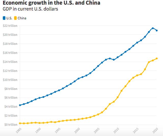 Trung Quốc sẽ trở thành nền kinh tế số 1 thế giới sớm hơn dự đoán? - 2