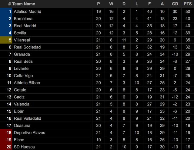 Luis Suarez lập cú đúp, Atletico hơn Real Madrid và Barcelona 10 điểm - 8