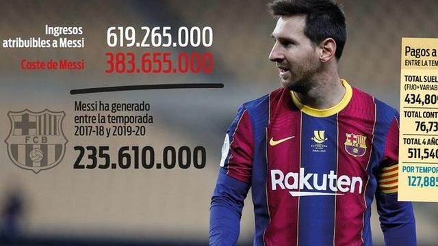Messi là kẻ hủy hoại hay là cỗ máy in tiền của Barcelona? - 1