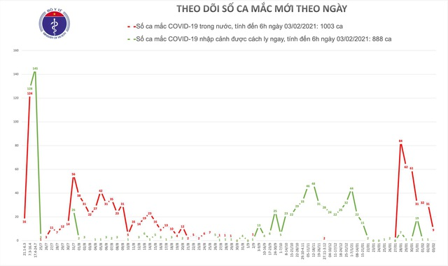 Sáng 3/2, thêm 9 ca Covid-19 tại Hà Nội, Bình Dương, Gia Lai và Hải Dương - 2