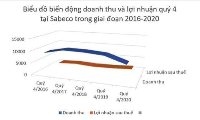 Sabeco giảm thu vẫn tăng gấp rưỡi lãi: Người Thái giỏi hơn người Việt hay…? - 2