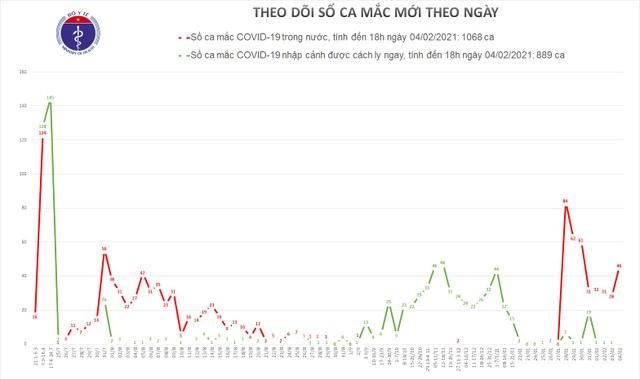Thêm 9 ca Covid-19 tại Hà Nội, Quảng Ninh, Hải Dương, Gia Lai, Bình Dương - 1