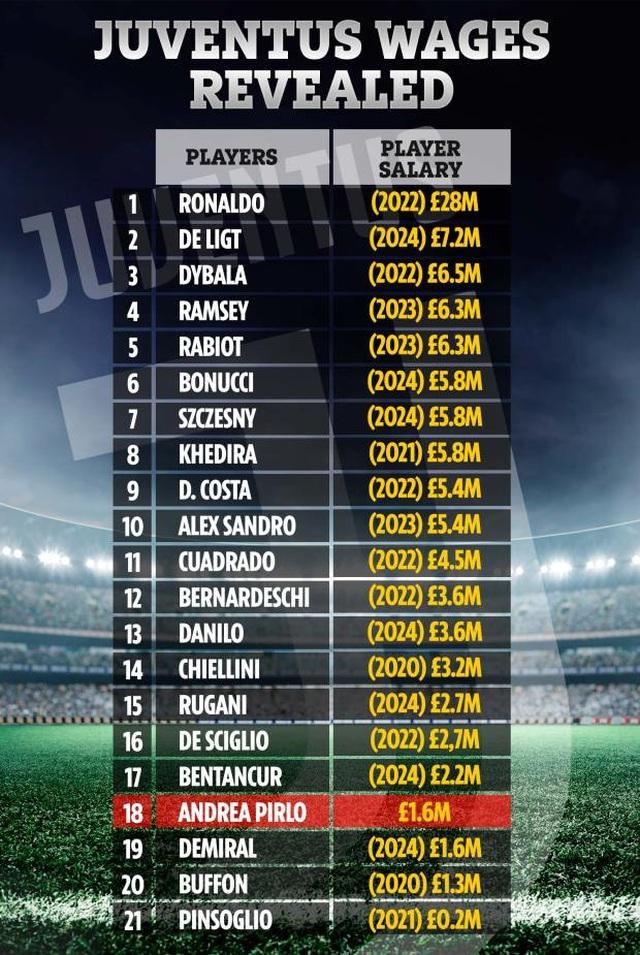 C.Ronaldo sắp nhận thưởng lớn từ Juventus - 2