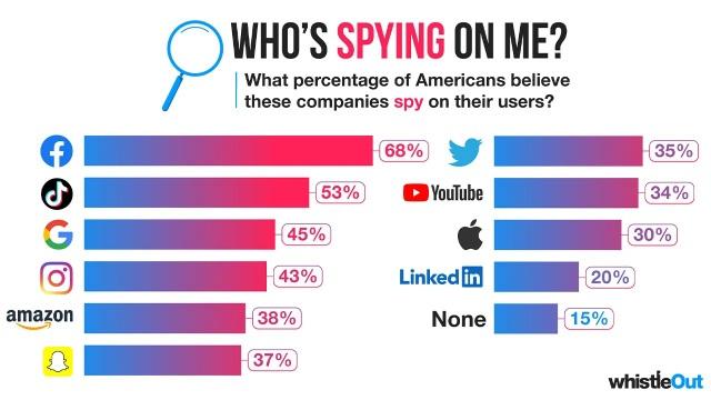 Không phải TikTok, Facebook mới là mạng xã hội khiến người Mỹ lo ngại nhất