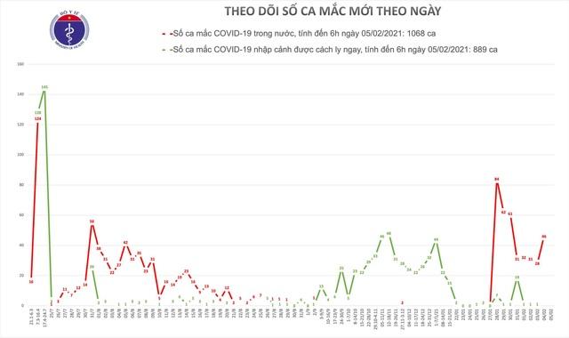 Sáng 5/2, Việt Nam không ghi nhận ca mắc mới Covid-19