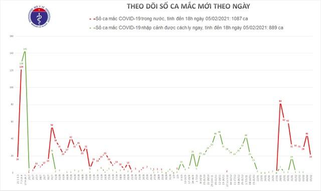 Thêm 19 ca mắc Covid-19, tại Hà Nội và 4 tỉnh khác - 1