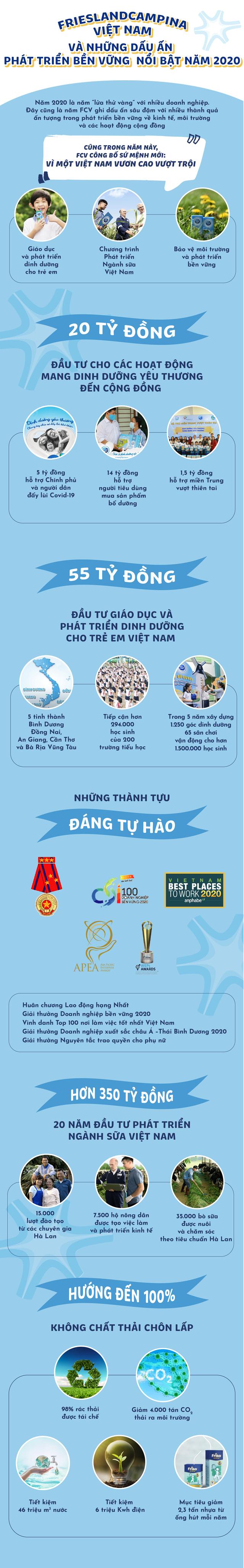 FrieslandCampina Việt Nam và những dấu ấn phát triển bền vững nổi bật năm 2020 - 1