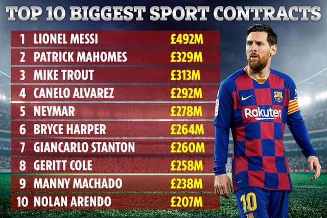 """Nc247info tổng hợp: Thu nhập """"siêu khổng lồ"""", Messi có phải vận động viên lương cao nhất?"""