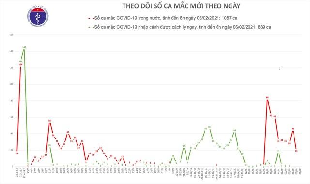Sáng 6/2, Việt Nam không ghi nhận ca mắc Covid-19 mới - 1