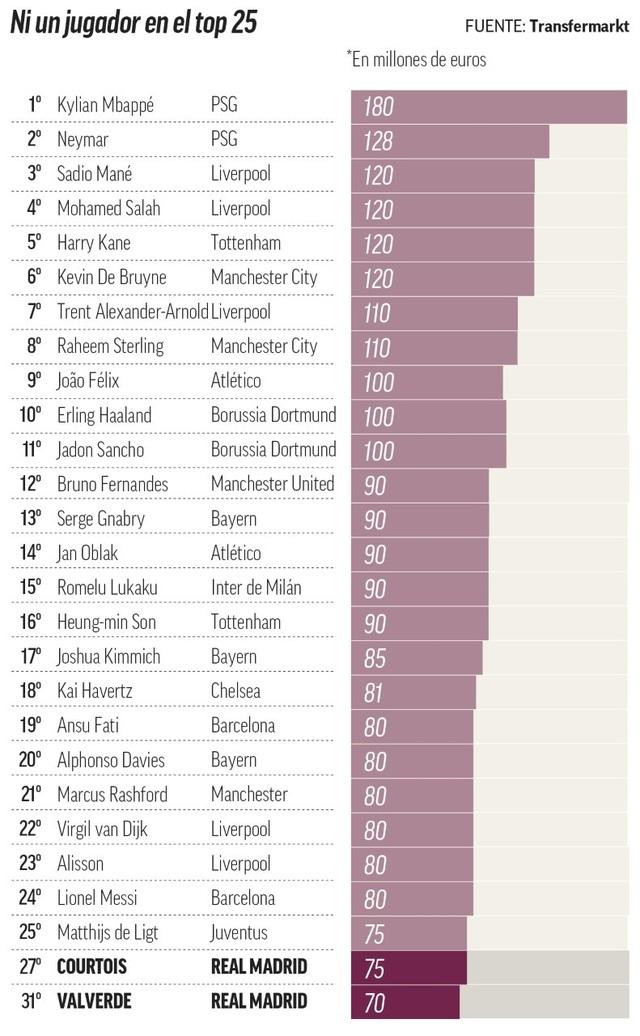 Những cầu thủ đắt giá nhất: Messi tụt thê thảm, C.Ronaldo bật khỏi top 50 - 2