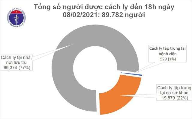 Thêm 45 ca mắc Covid-19 tại TP HCM, Hà Nội, Gia Lai, Hải Dương, Quảng Ninh - 2