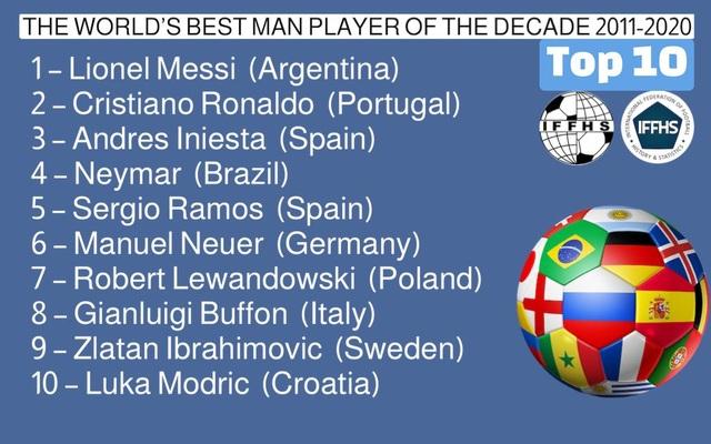 Vượt qua C.Ronaldo, Messi nhận giải Cầu thủ xuất sắc nhất thập kỷ - 2