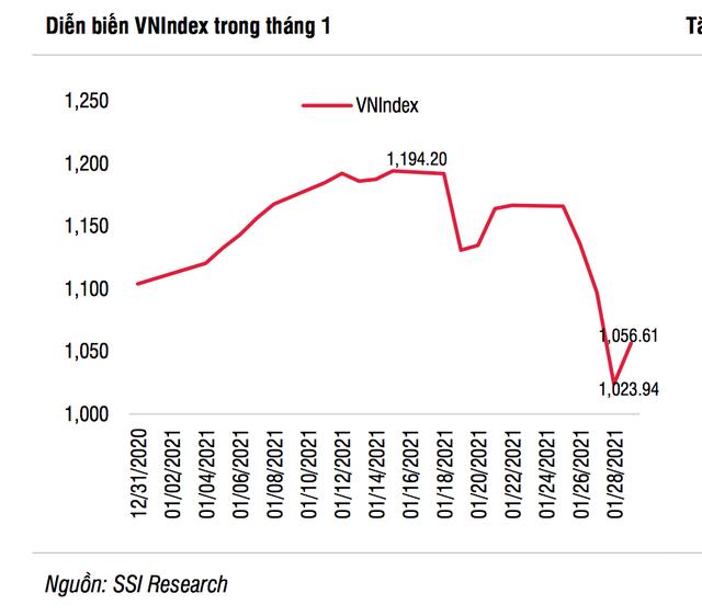 Ẩn số nào cho thị trường chứng khoán Việt Nam sau 7 ngày nghỉ Tết? - 1