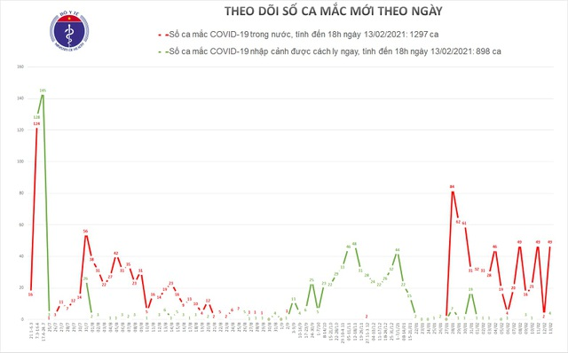 Mùng 2 Tết, Việt Nam thêm 53 ca mắc Covid-19 - 1