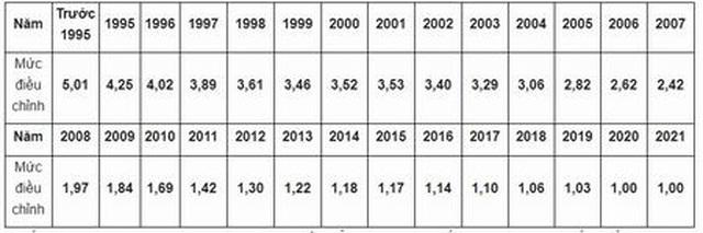 Hướng dẫn điều chỉnh tiền lương, thu nhập đóng BHXH năm 2021 - 1