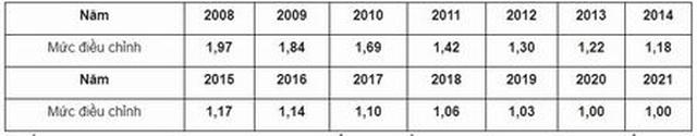 Hướng dẫn điều chỉnh tiền lương, thu nhập đóng BHXH năm 2021 - 2
