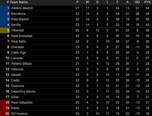 Messi lập cú đúp, Barcelona chiếm vị trí thứ hai của Real Madrid - 6