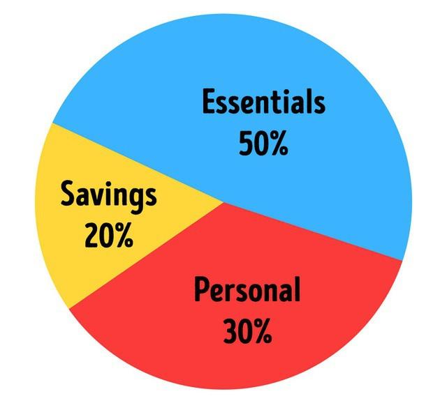 7 quy tắc tiết kiệm tiền ngay cả các triệu phú cũng đang phải làm theo - 2