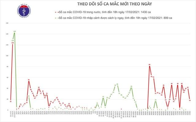 Việt Nam thêm 18 ca Covid-19, đều tại ổ dịch Hải Dương - 1