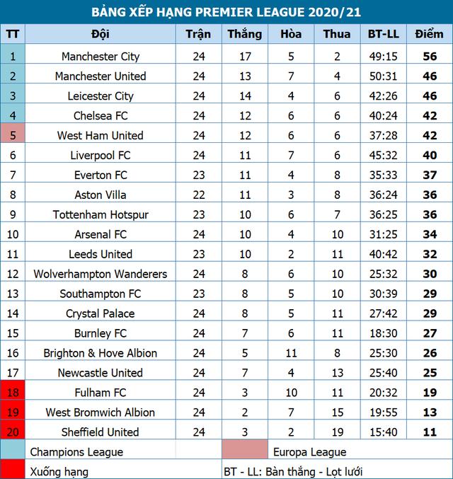 Đánh bại Everton, Man City hơn Man Utd 10 điểm - 4
