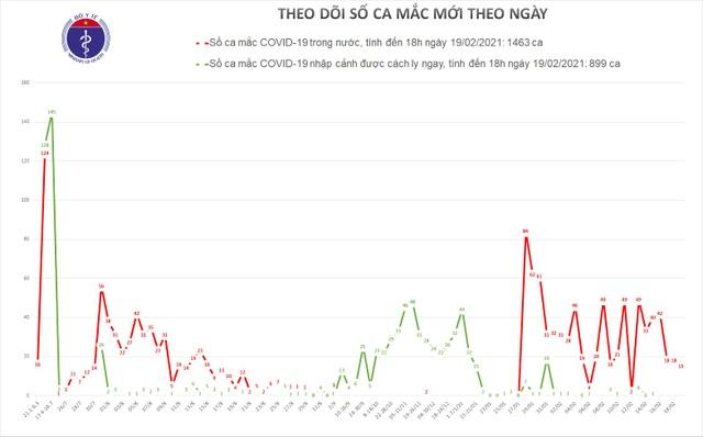 Việt Nam thêm 15 ca Covid-19, đều tại Hải Dương - 1