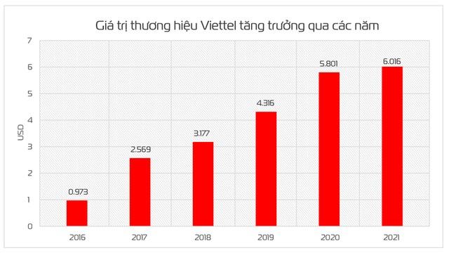 Viettel là đại diện Việt Nam duy nhất trong top 500 thương hiệu toàn cầu - 1