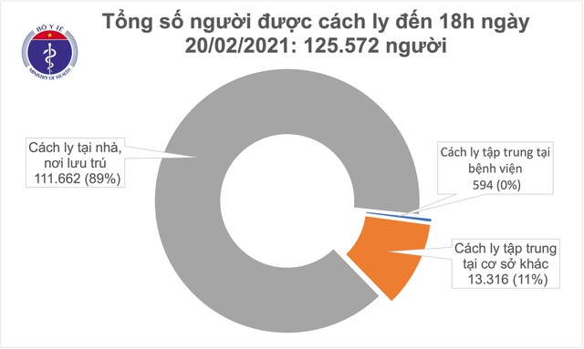 Việt Nam tiếp tục có 6 ca mắc mới Covid-19, lây nhiễm trong nước - 2