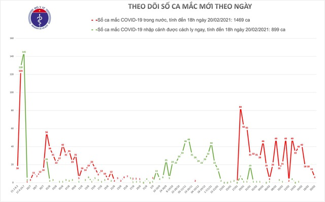Việt Nam tiếp tục có 6 ca mắc mới Covid-19, lây nhiễm trong nước - 1