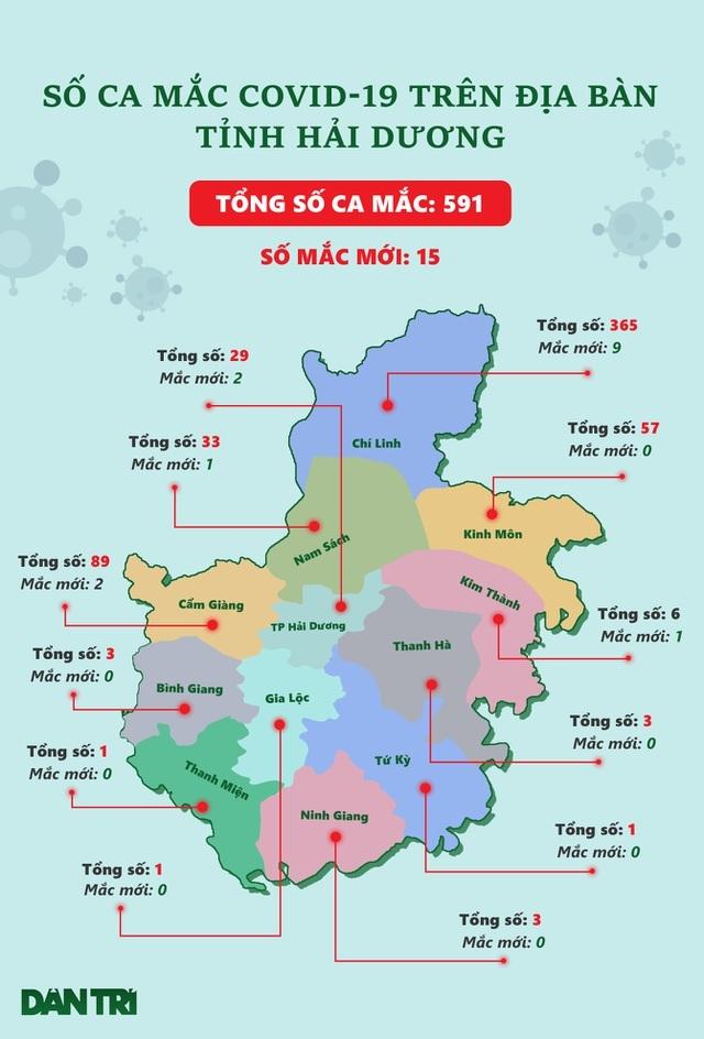 Thành phố Hải Dương thêm 2 ca nghi nhiễm SARS-CoV-2 - 2