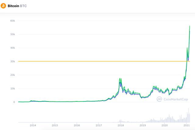 Bitcoin điên cuồng phá đỉnh 55.000 USD, vốn hóa vọt qua 1.000 tỷ USD - 1