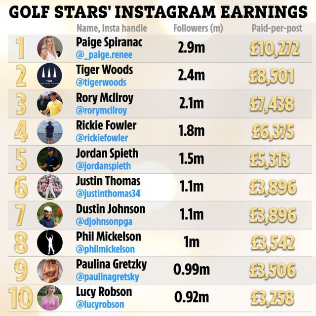 Tay golf sexy nhất thế giới kiếm nhiều tiền nhất, Tiger Woods vẫn còn thua - 1