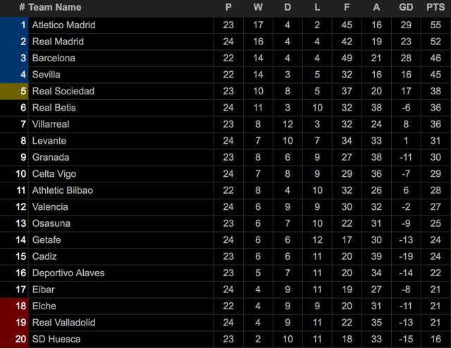 Casemiro ghi bàn, Real Madrid sống lại hy vọng vô địch La Liga - 5