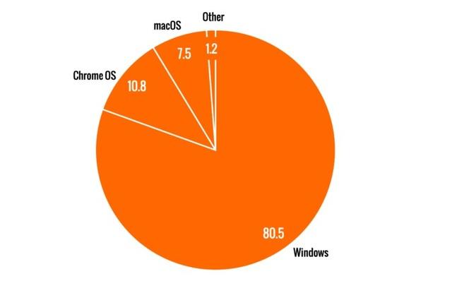 macOS không còn là hệ điều hành máy tính phổ biến thứ 2 thế giới - 1