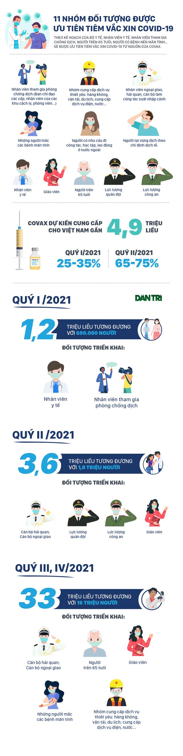 11 nhóm đối tượng được ưu tiên tiêm vắc xin Covid-19 - 1